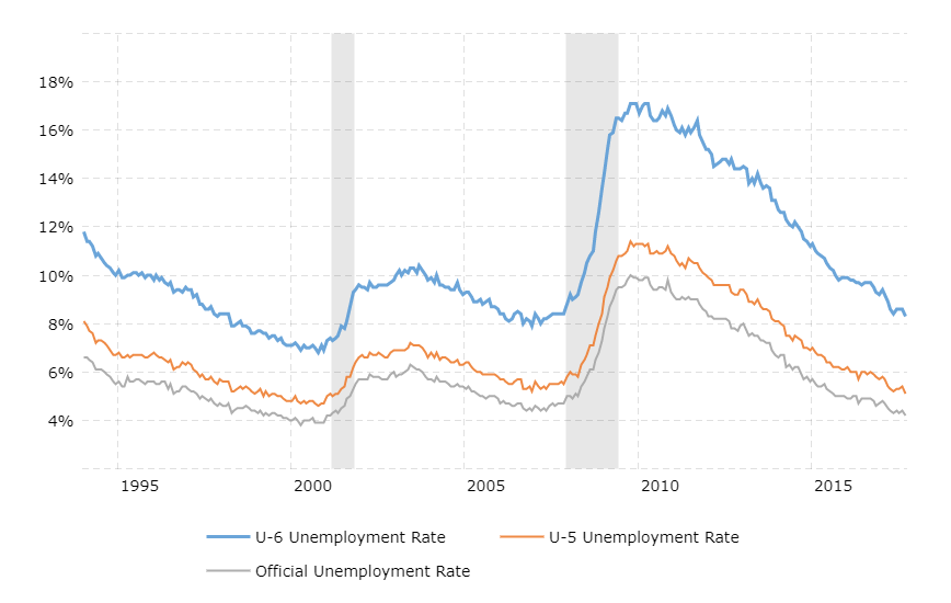 U6, U5, and U3 unemployment rates