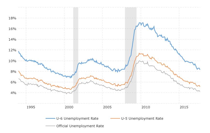 U6, U5, and U3 unemployment rates